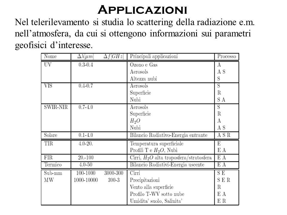Applicazioni Nel telerilevamento si studia lo scattering della radiazione e.m.