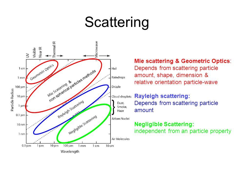 Rayleigh scattering: indipendente da forma, dimensione ed orientamento della particella Mie scattering e Geometric Optics: dipendente da forma, dimensione ed orientamento della particella