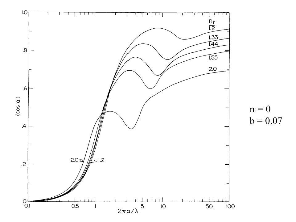 n i = 0 b = 0.07