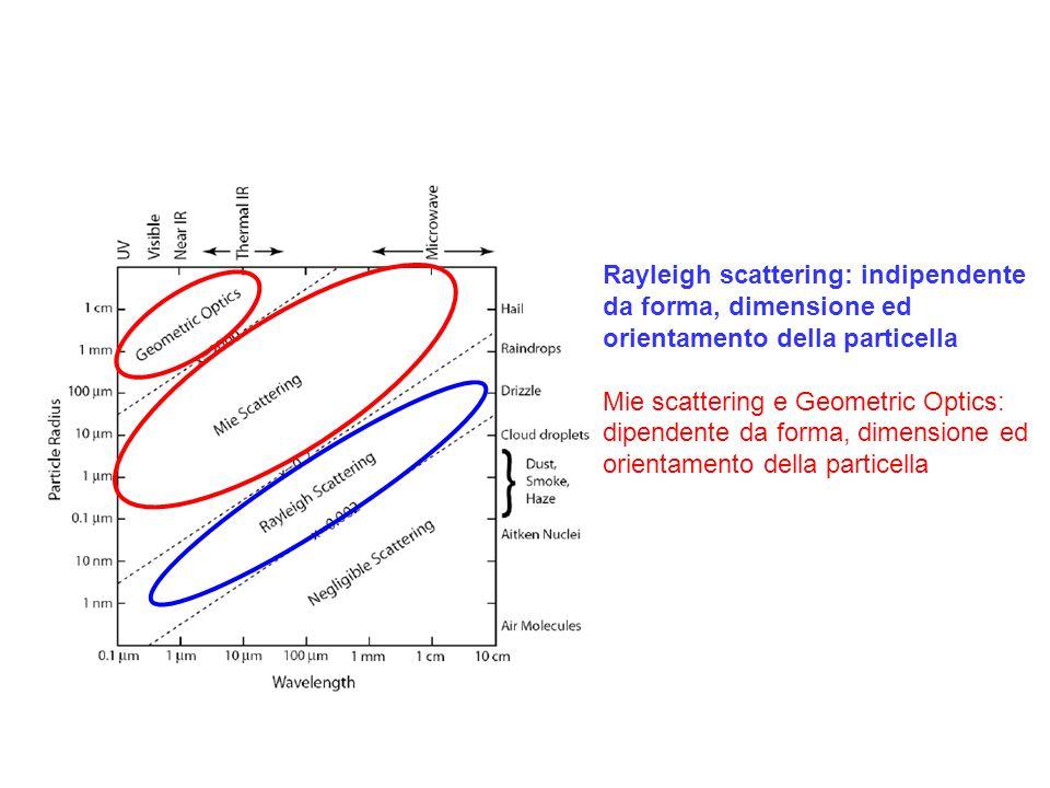 Generalità sullo scattering Lo scattering è linterazione tra onda elettromagnetica e disomogeneità (molecole, aerosols, gocce, etc..) nel mezzo di propagazione.