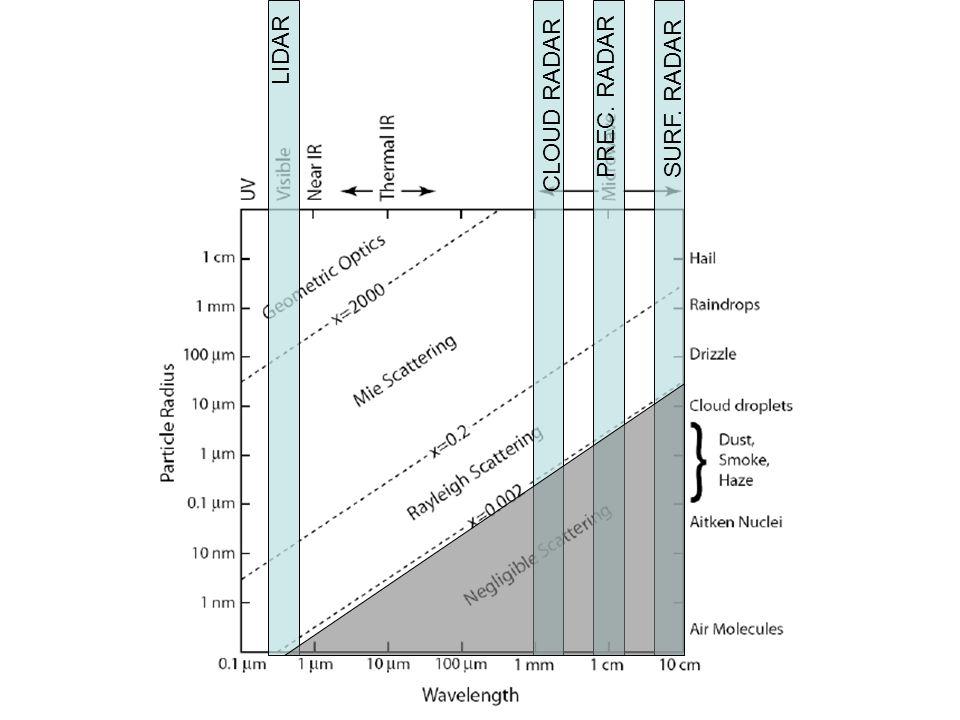 Lo scattering dipende da: Composizione, forma e orientazione delle particelle scatteranti Dimensioni relative particelle scatteranti–lunghezza donda incidente