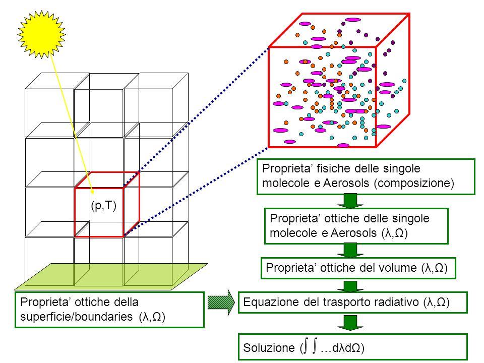 Proprieta fisiche delle singole molecole e Aerosols (composizione) Proprieta ottiche delle singole molecole e Aerosols (λ,Ω) Proprieta ottiche del volume (λ,Ω) Equazione del trasporto radiativo (λ,Ω) Soluzione ( …dλdΩ) Processi radiativi dinterazione Calcolo delle proprieta ottiche di volume: Spessore ottico, albedo di singolo scattering, proprieta angolari dello scattering (per es: g o matrice di diffusione) o T,R,A Risoluzione numerica delleq.