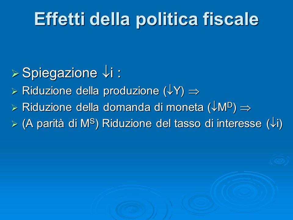 Spiegazione i : Spiegazione i : Riduzione della produzione ( Y) Riduzione della produzione ( Y) Riduzione della domanda di moneta ( M D ) Riduzione de