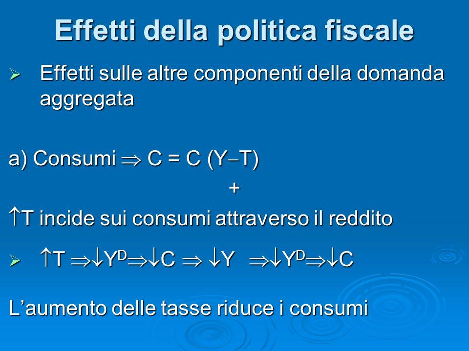 Effetti sulle altre componenti della domanda aggregata Effetti sulle altre componenti della domanda aggregata a) Consumi C = C (Y T) + T incide sui co