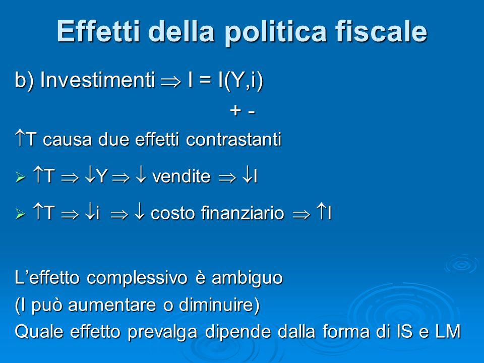 b) Investimenti I = I(Y,i) + - + - T causa due effetti contrastanti T causa due effetti contrastanti T Y vendite I T Y vendite I T i costo finanziario