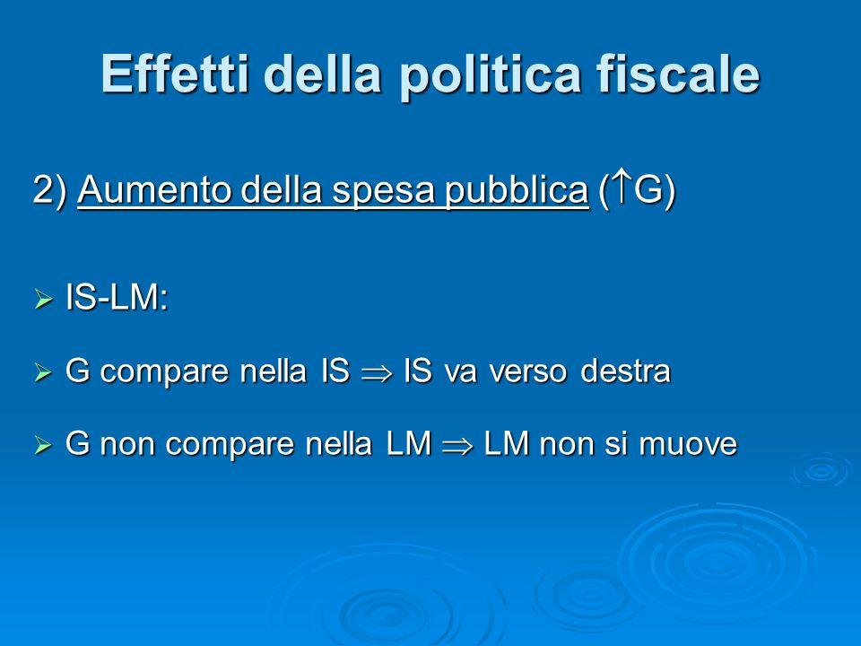2) Aumento della spesa pubblica ( G) IS-LM: IS-LM: G compare nella IS IS va verso destra G compare nella IS IS va verso destra G non compare nella LM