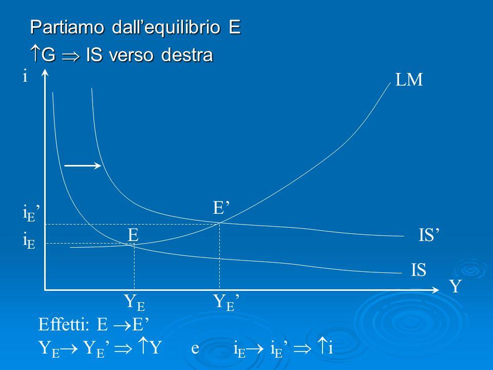 Partiamo dallequilibrio E G IS verso destra G IS verso destra Effetti: E E Y E Y E Y e i E i E i i Y IS LM Y E YEYE i E iEiE E E