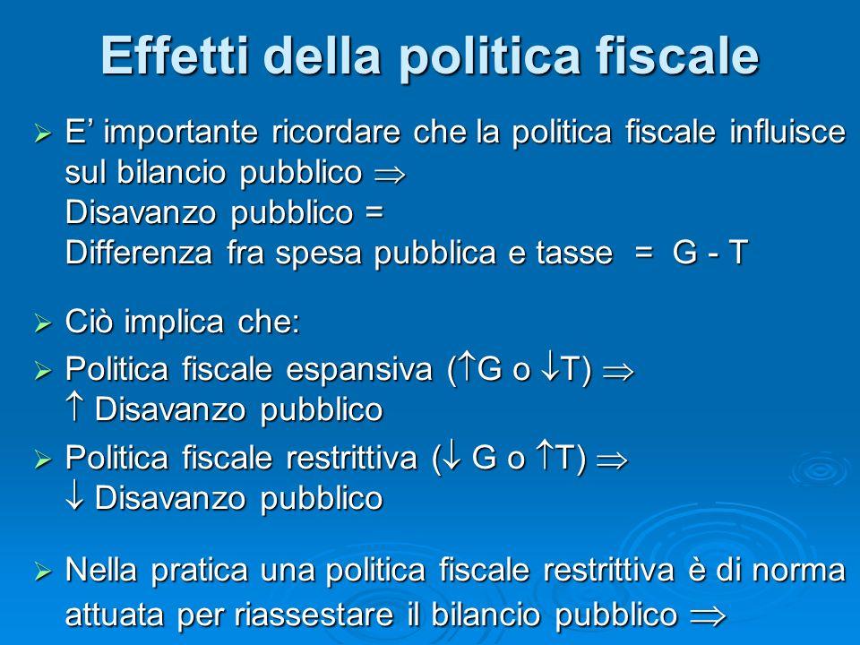 E importante ricordare che la politica fiscale influisce sul bilancio pubblico Disavanzo pubblico = Differenza fra spesa pubblica e tasse = G - T E im