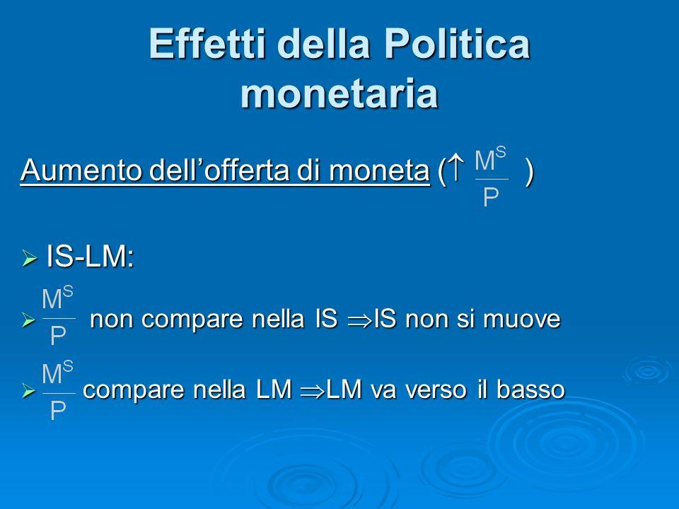 Effetti della Politica monetaria Aumento dellofferta di moneta ( ) IS-LM: IS-LM: non compare nella IS IS non si muove non compare nella IS IS non si m