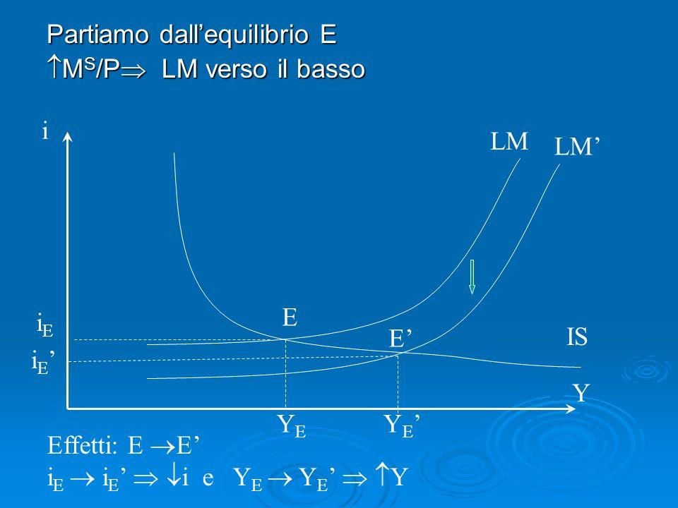 Partiamo dallequilibrio E M S /P LM verso il basso M S /P LM verso il basso LM i Y YEYE i E iEiE Y E IS Effetti: E E i E i E i e Y E Y E Y E E
