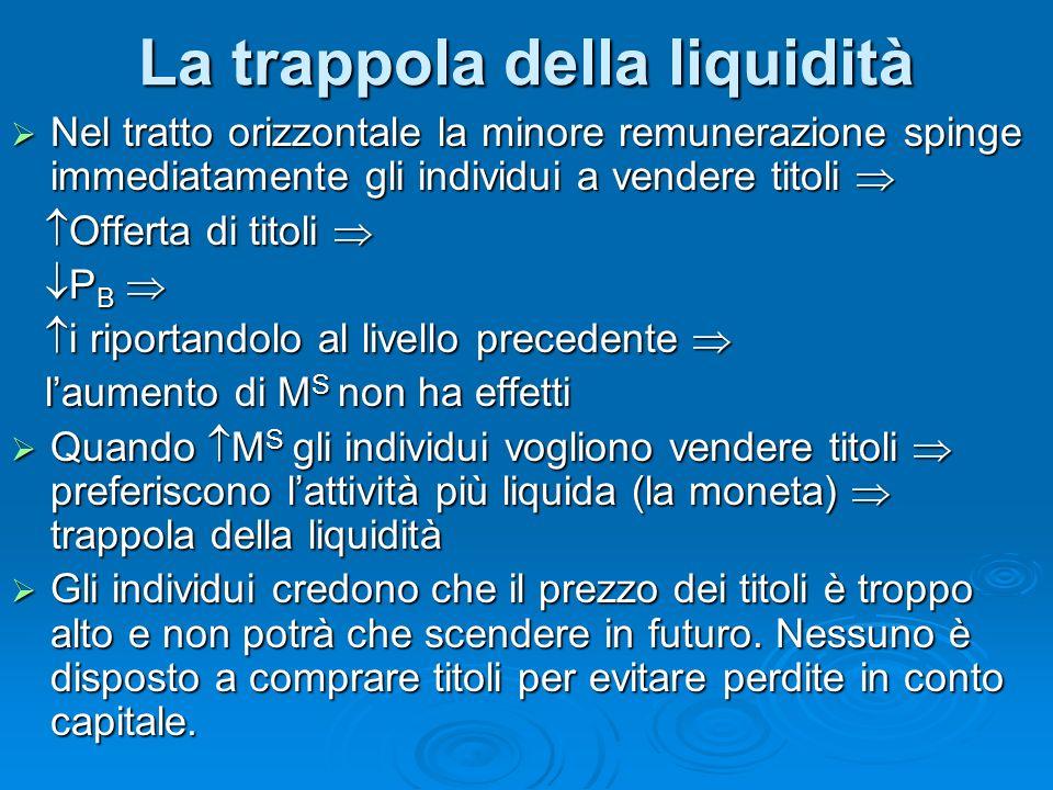 La trappola della liquidità Nel tratto orizzontale la minore remunerazione spinge immediatamente gli individui a vendere titoli Nel tratto orizzontale