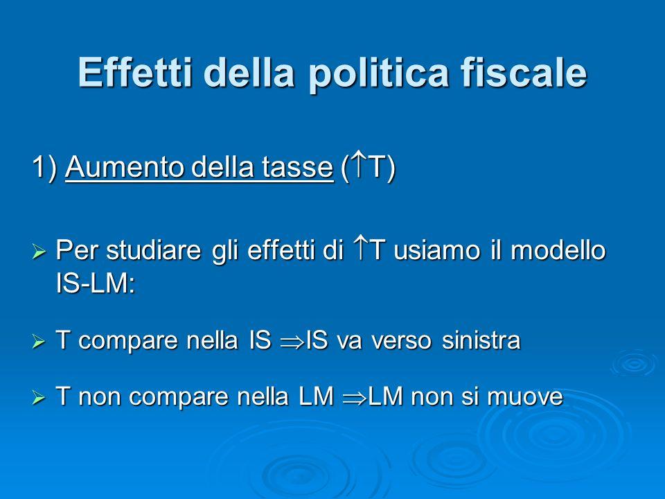Effetti della politica fiscale 1) Aumento della tasse ( T) Per studiare gli effetti di T usiamo il modello IS-LM: Per studiare gli effetti di T usiamo