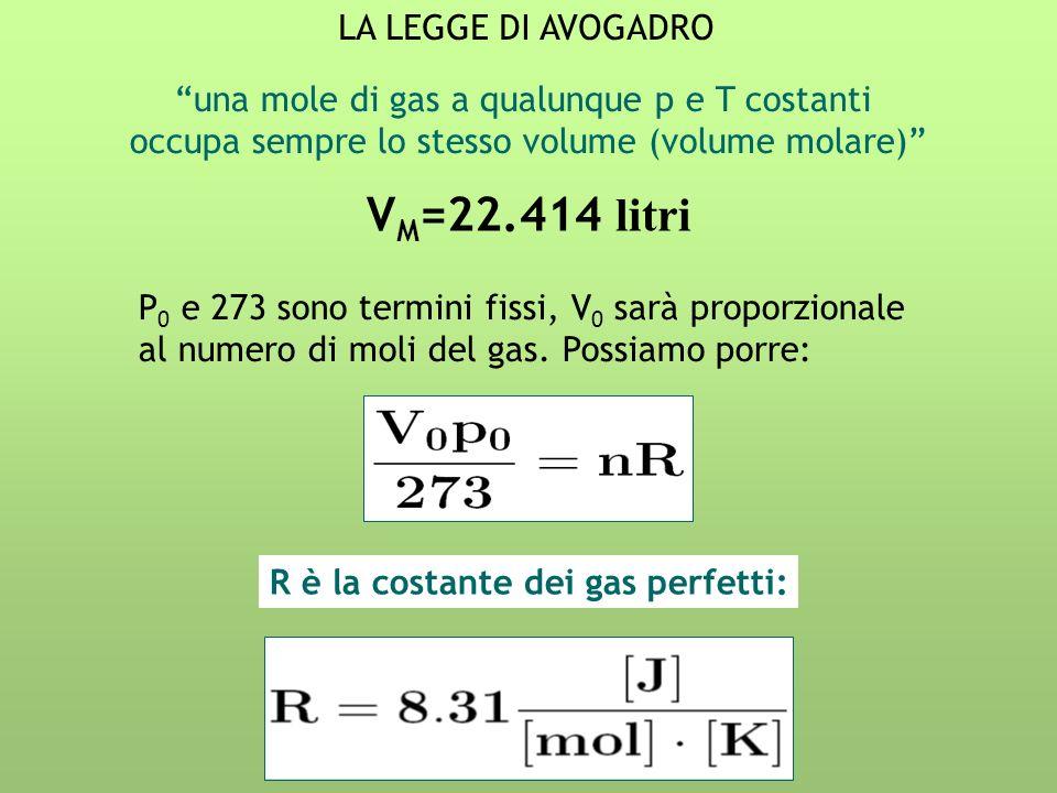 LA LEGGE DI AVOGADRO una mole di gas a qualunque p e T costanti occupa sempre lo stesso volume (volume molare) V M =22.414 litri P 0 e 273 sono termin