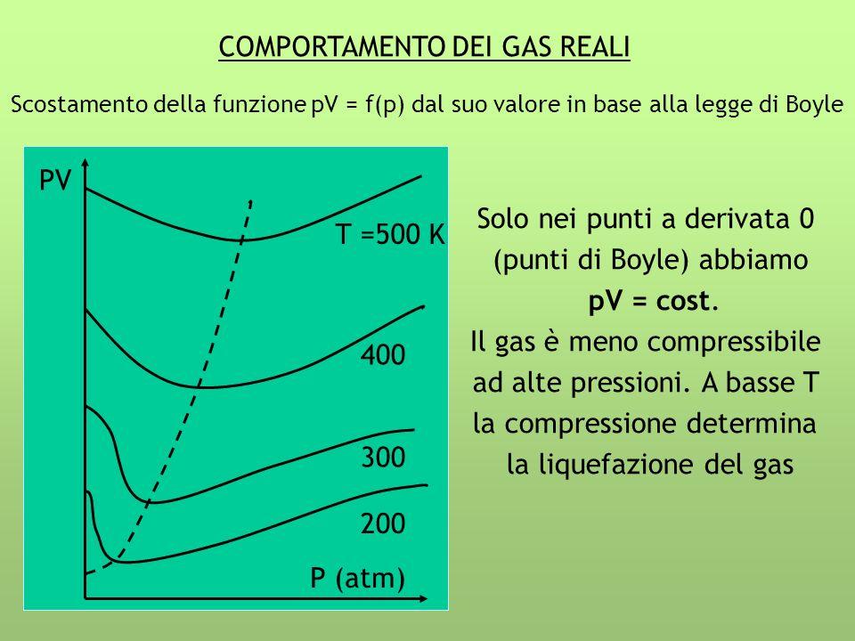 COMPORTAMENTO DEI GAS REALI PV P (atm) 200 300 400 T =500 K Scostamento della funzione pV = f(p) dal suo valore in base alla legge di Boyle Solo nei p