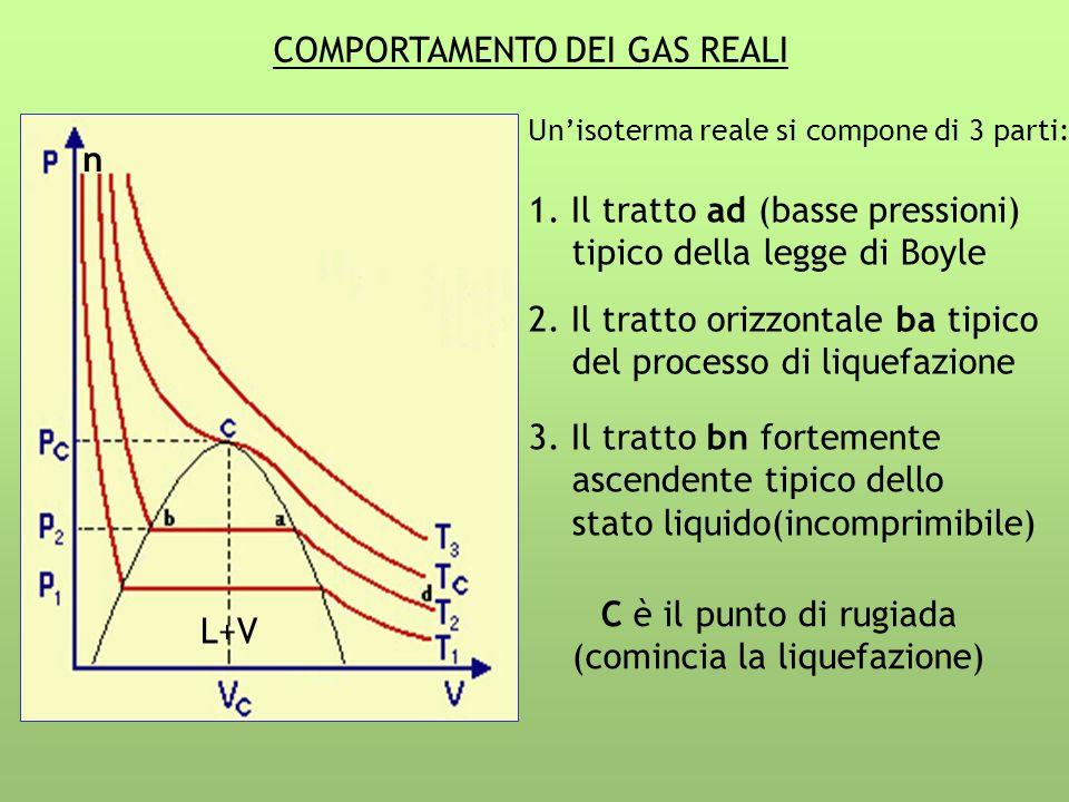 COMPORTAMENTO DEI GAS REALI Unisoterma reale si compone di 3 parti: 1. Il tratto ad (basse pressioni) tipico della legge di Boyle 2. Il tratto orizzon