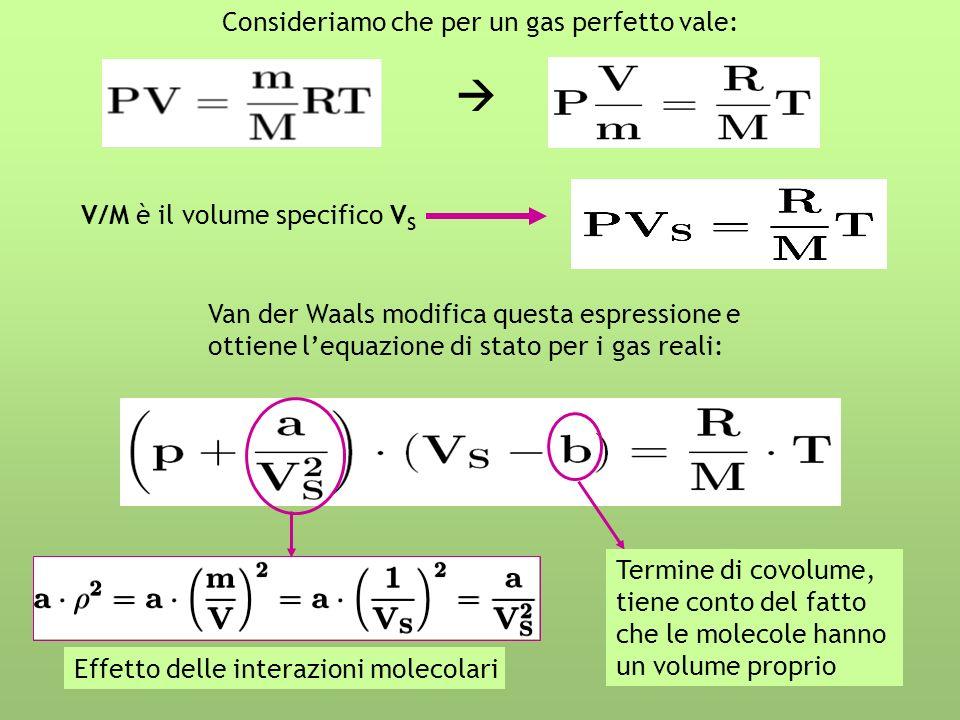 Consideriamo che per un gas perfetto vale: V/M è il volume specifico V S Van der Waals modifica questa espressione e ottiene lequazione di stato per i