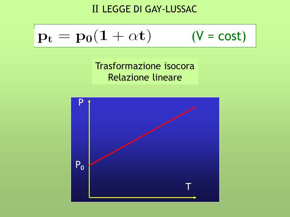 II LEGGE DI GAY-LUSSAC (V = cost) Trasformazione isocora Relazione lineare P0P0 P T