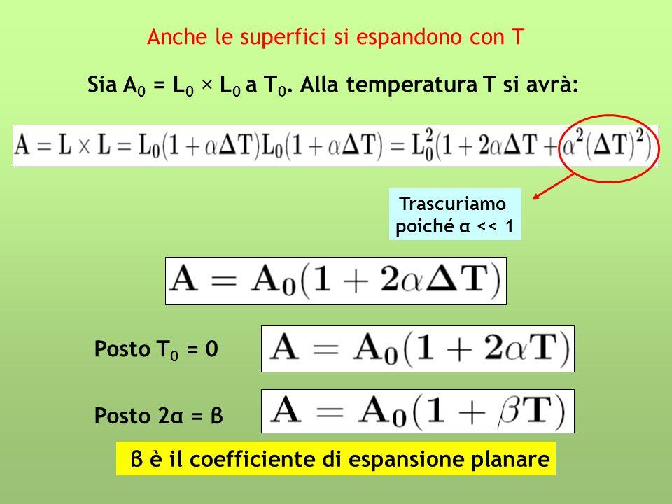 Anche le superfici si espandono con T Sia A 0 = L 0 × L 0 a T 0. Alla temperatura T si avrà: Trascuriamo poiché α << 1 Posto T 0 = 0 Posto 2α = β β è