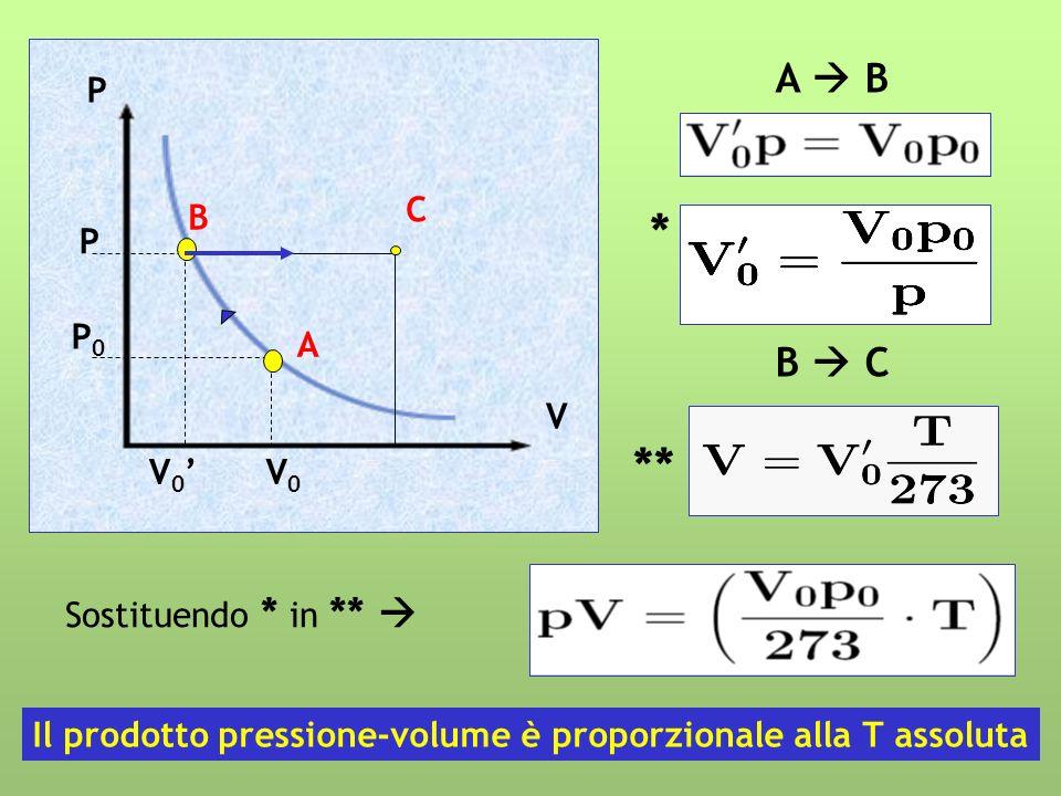 P V A B C V 0 V0V0 P0P0 P A B B C * ** Sostituendo * in ** Il prodotto pressione-volume è proporzionale alla T assoluta
