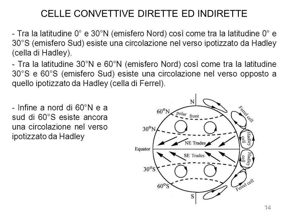 14 CELLE CONVETTIVE DIRETTE ED INDIRETTE - Tra la latitudine 0° e 30°N (emisfero Nord) così come tra la latitudine 0° e 30°S (emisfero Sud) esiste una