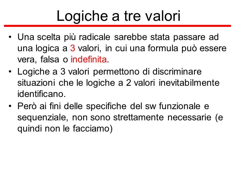 Logiche a tre valori Una scelta più radicale sarebbe stata passare ad una logica a 3 valori, in cui una formula può essere vera, falsa o indefinita. L