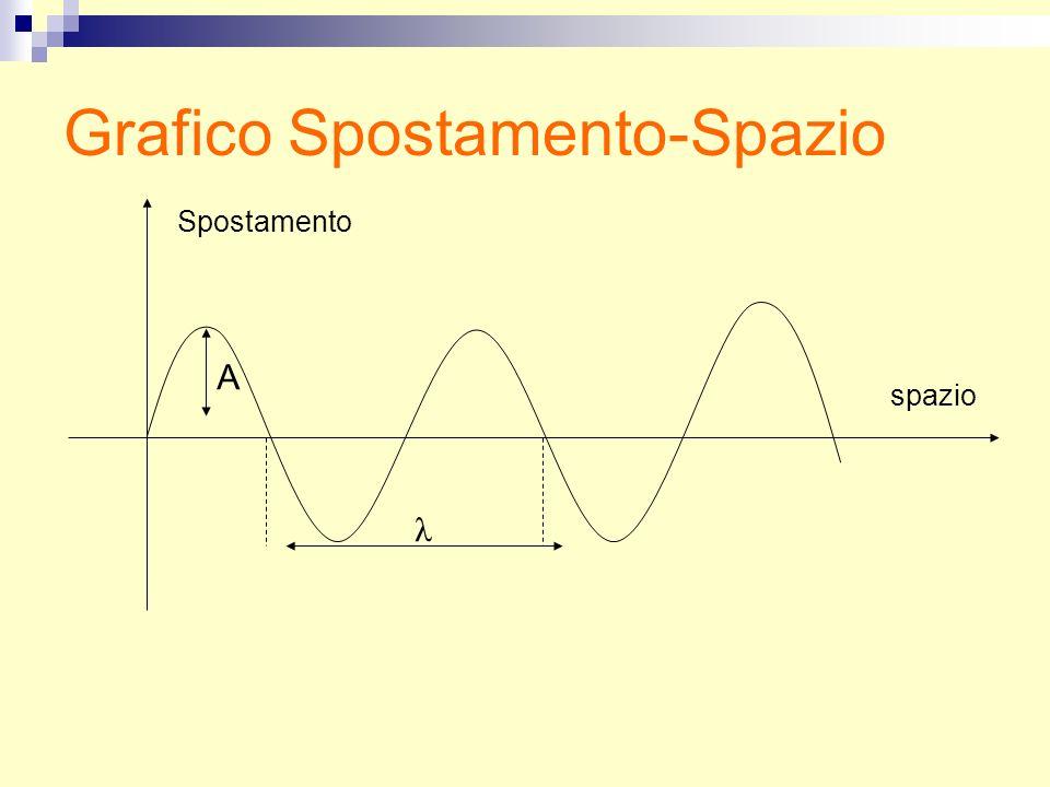 A λ spazio Spostamento Grafico Spostamento-Spazio