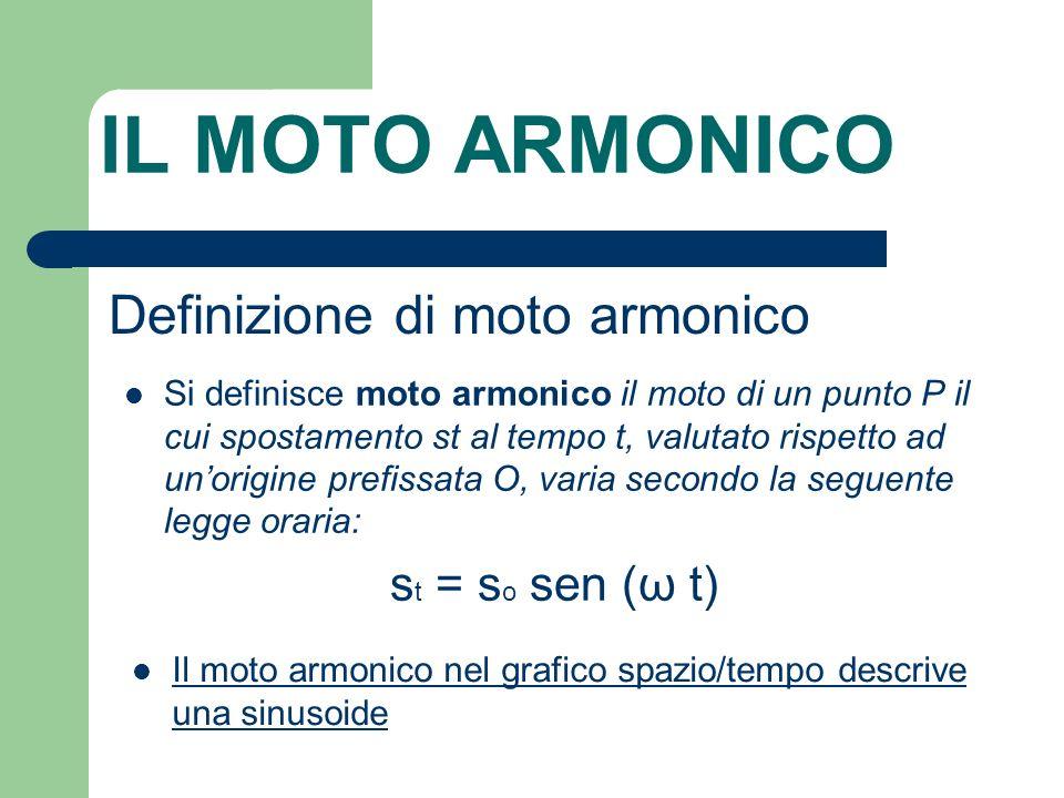 IL MOTO ARMONICO Definizione di moto armonico Si definisce moto armonico il moto di un punto P il cui spostamento st al tempo t, valutato rispetto ad