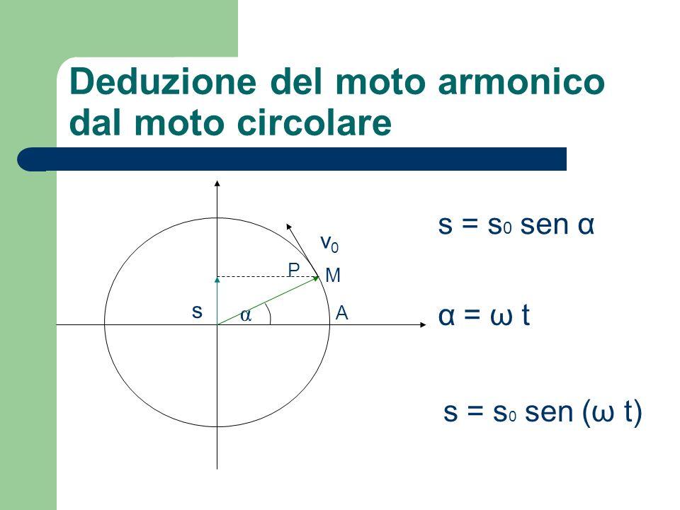 Deduzione del moto armonico dal moto circolare A α M P s v0v0 s = s 0 sen α α = ω t s = s 0 sen (ω t)