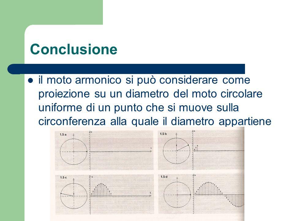 Conclusione il moto armonico si può considerare come proiezione su un diametro del moto circolare uniforme di un punto che si muove sulla circonferenz