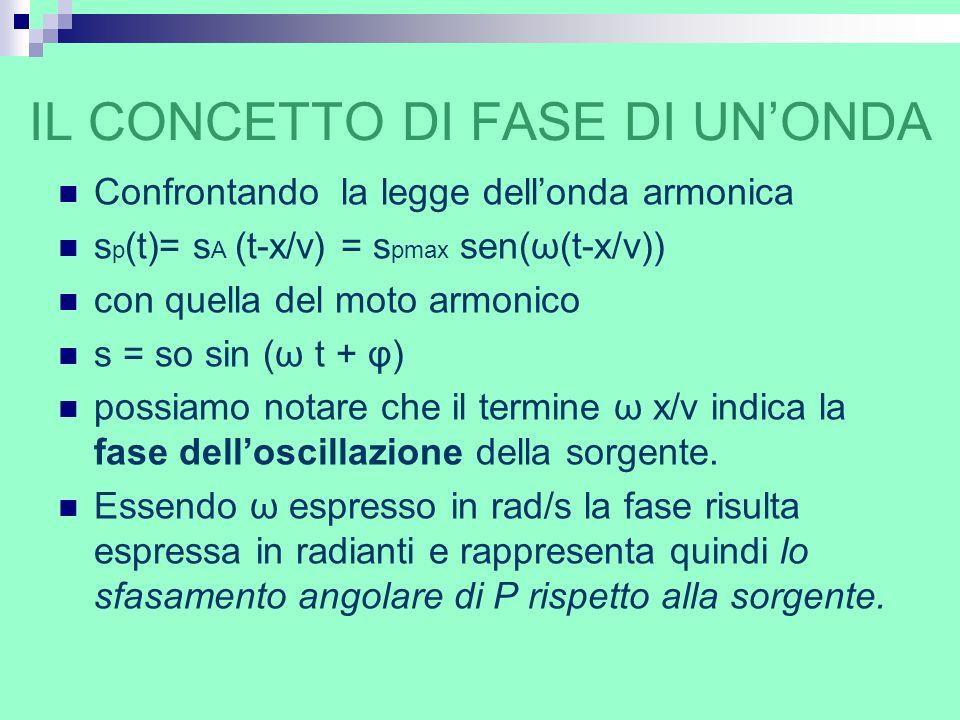 IL CONCETTO DI FASE DI UNONDA Confrontando la legge dellonda armonica s p (t)= s A (t-x/v) = s pmax sen(ω(t-x/v)) con quella del moto armonico s = so