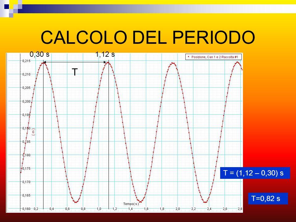 CALCOLO DEL PERIODO T T = (1,12 – 0,30) s 1,12 s0,30 s T=0,82 s