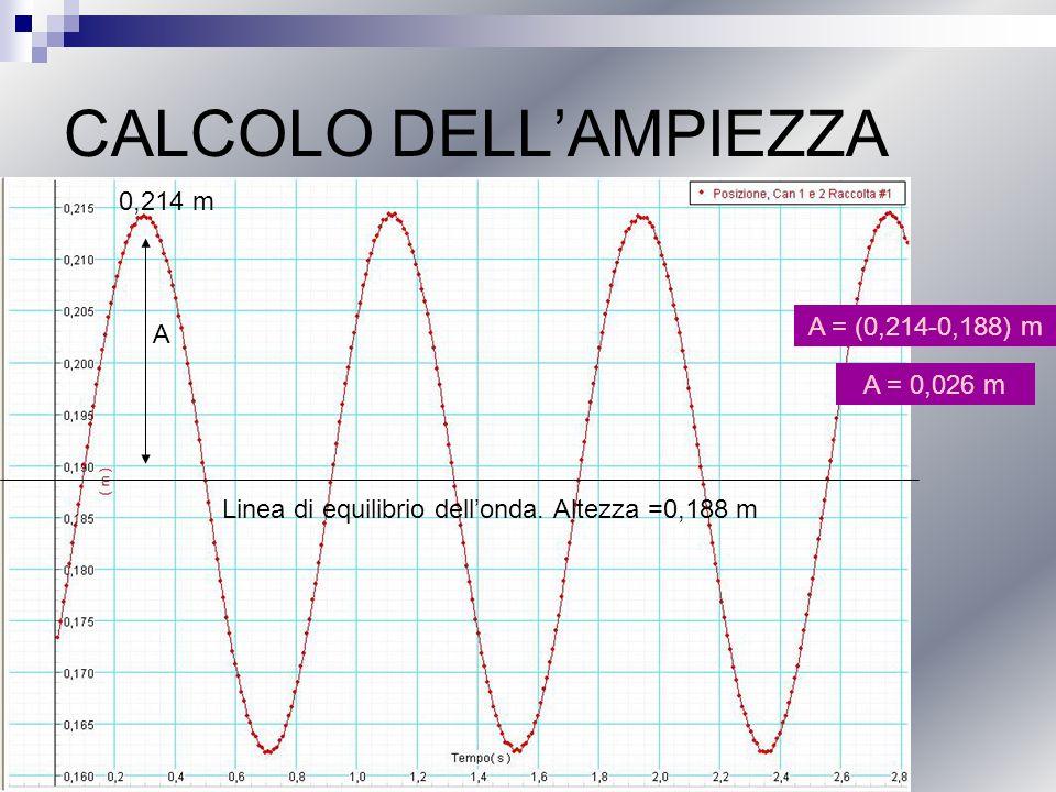 CALCOLO DELLAMPIEZZA Linea di equilibrio dellonda. Altezza =0,188 m A 0,214 m A = (0,214-0,188) m A = 0,026 m