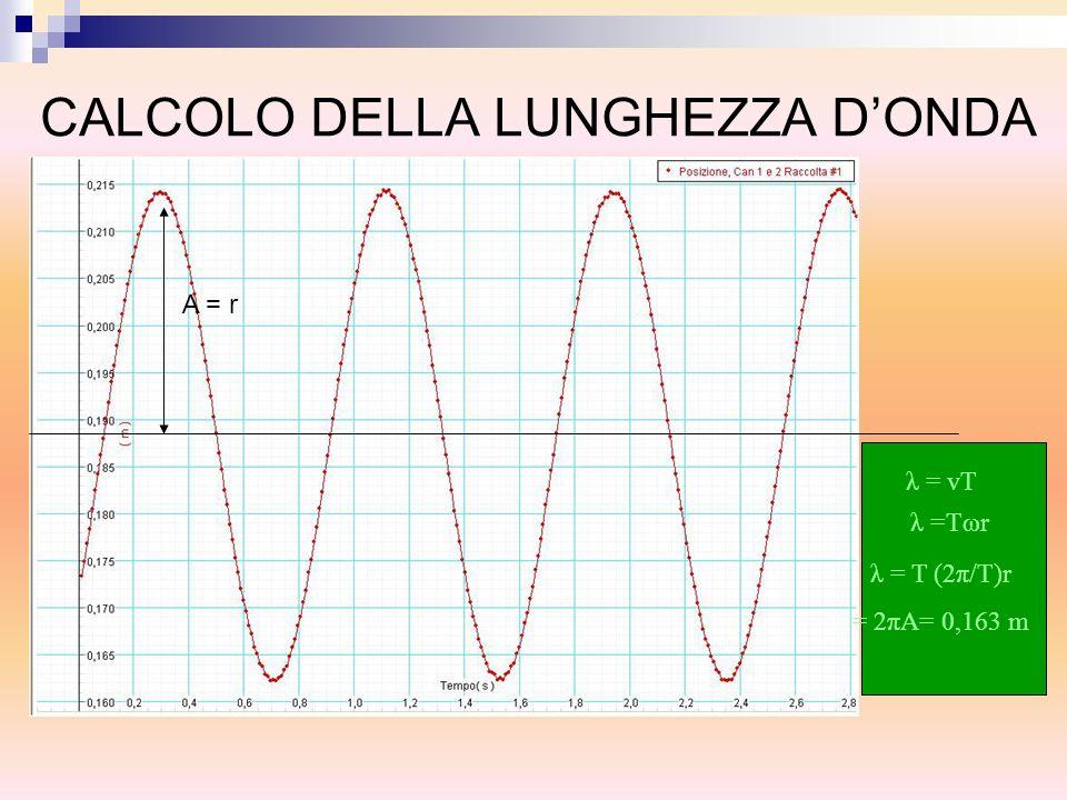 CALCOLO DELLA LUNGHEZZA DONDA A = r λ = vT λ =Tωr λ = T (2π/T)r = 2πA= 0,163 m