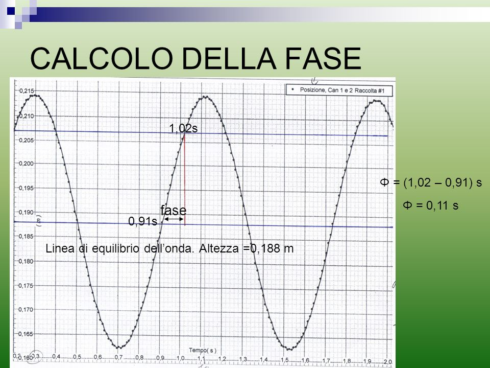 CALCOLO DELLA FASE Linea di equilibrio dellonda. Altezza =0,188 m fase 0,91s 1,02s Φ = (1,02 – 0,91) s Φ = 0,11 s
