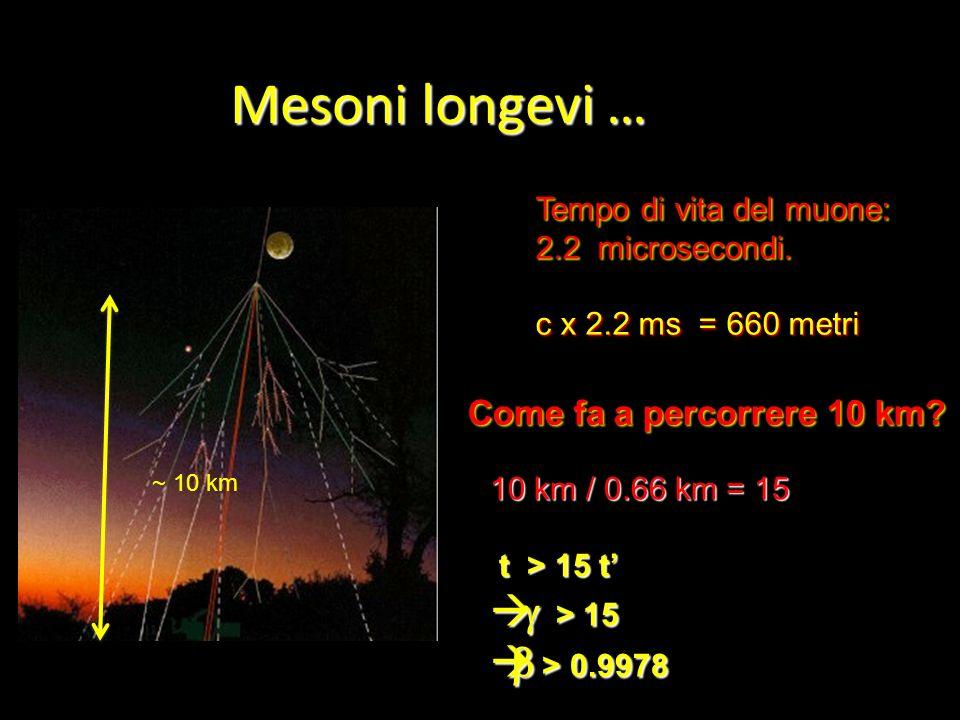 Mesoni longevi … Tempo di vita del muone: 2.2 microsecondi. c x 2.2 ms = 660 metri ~ 10 km Come fa a percorrere 10 km? 10 km / 0.66 km = 15 t > 15 t t
