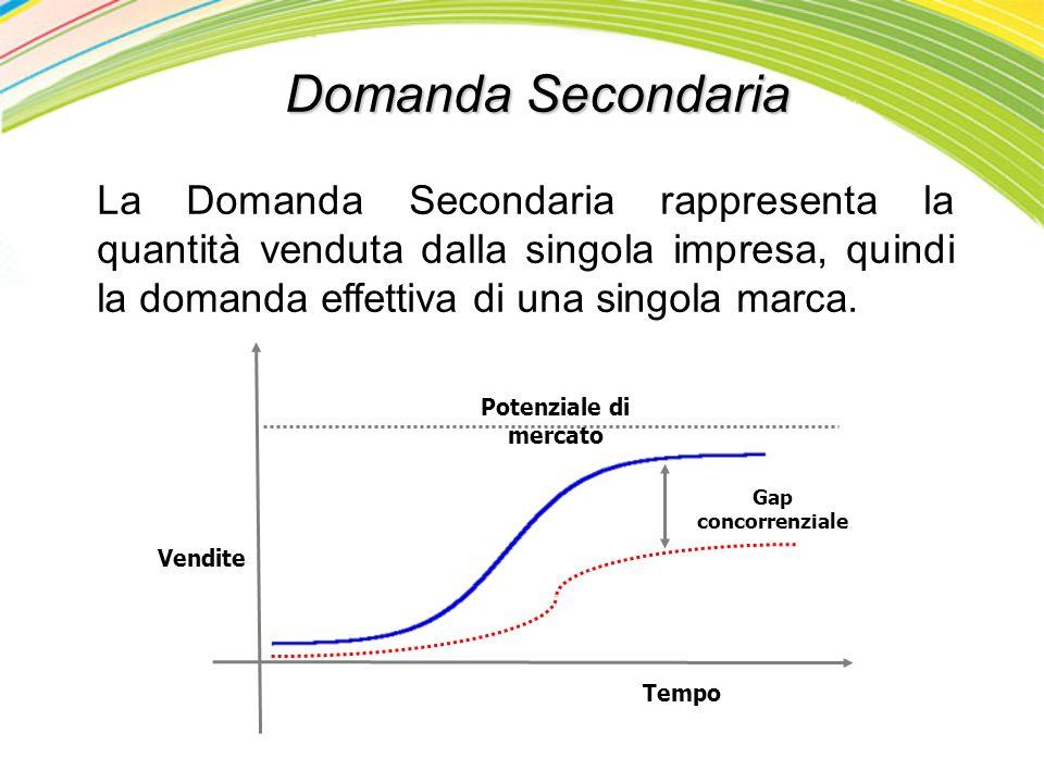 Domanda Secondaria La Domanda Secondaria rappresenta la quantità venduta dalla singola impresa, quindi la domanda effettiva di una singola marca. Temp