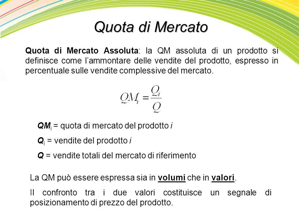 Quota di Mercato Quota di Mercato Assoluta: la QM assoluta di un prodotto si definisce come lammontare delle vendite del prodotto, espresso in percent