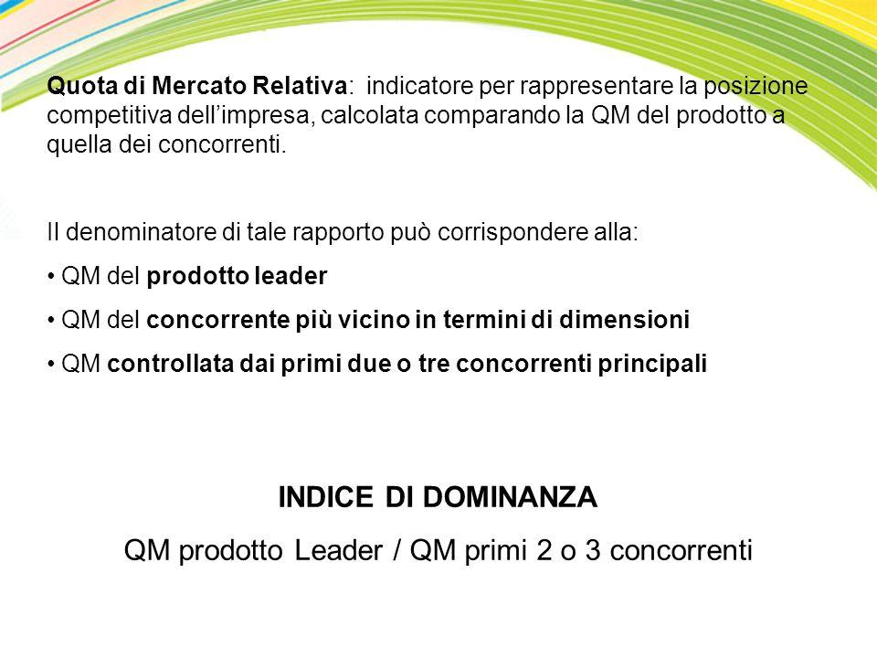Quota di Mercato Relativa: indicatore per rappresentare la posizione competitiva dellimpresa, calcolata comparando la QM del prodotto a quella dei con