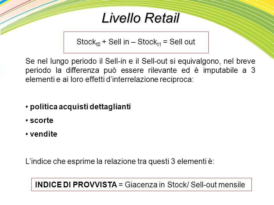 Livello Retail Stock t0 + Sell in – Stock t1 = Sell out Se nel lungo periodo il Sell-in e il Sell-out si equivalgono, nel breve periodo la differenza