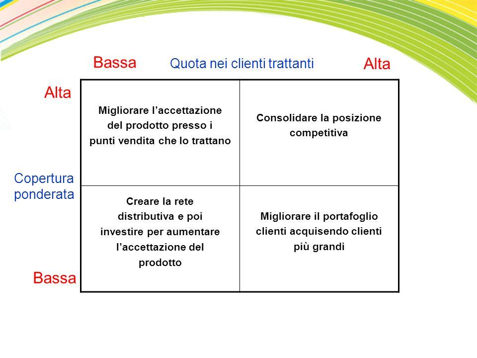 Migliorare laccettazione del prodotto presso i punti vendita che lo trattano Consolidare la posizione competitiva Creare la rete distributiva e poi in