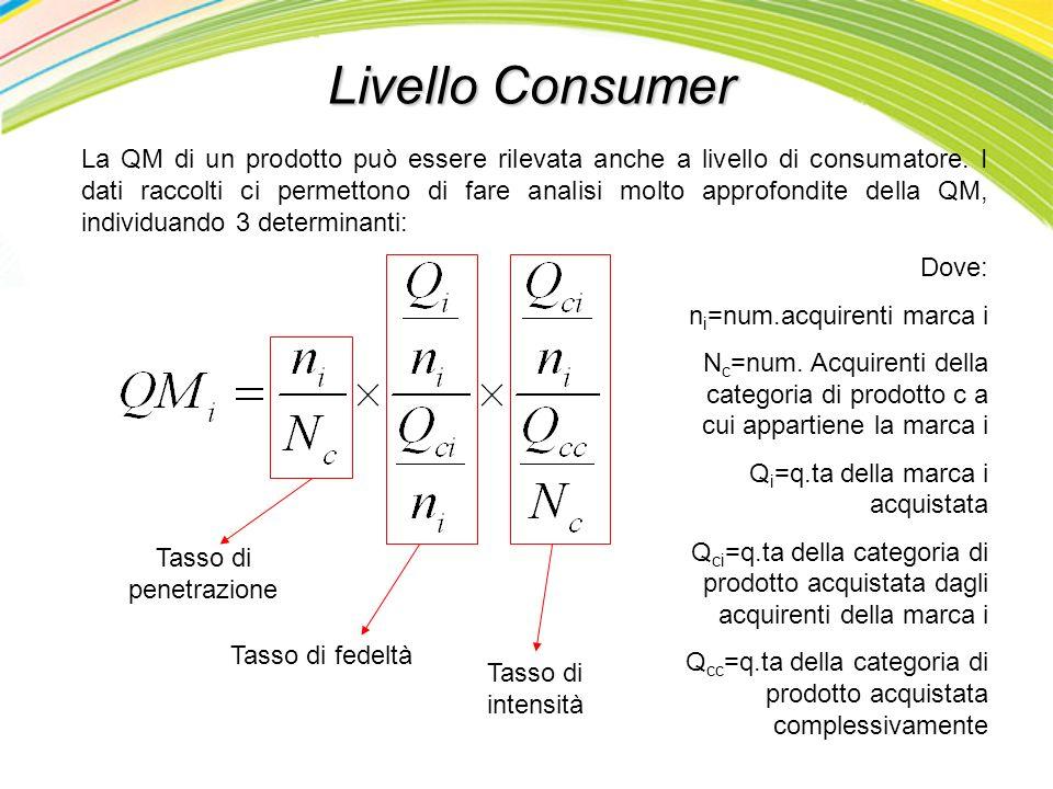 Livello Consumer La QM di un prodotto può essere rilevata anche a livello di consumatore. I dati raccolti ci permettono di fare analisi molto approfon