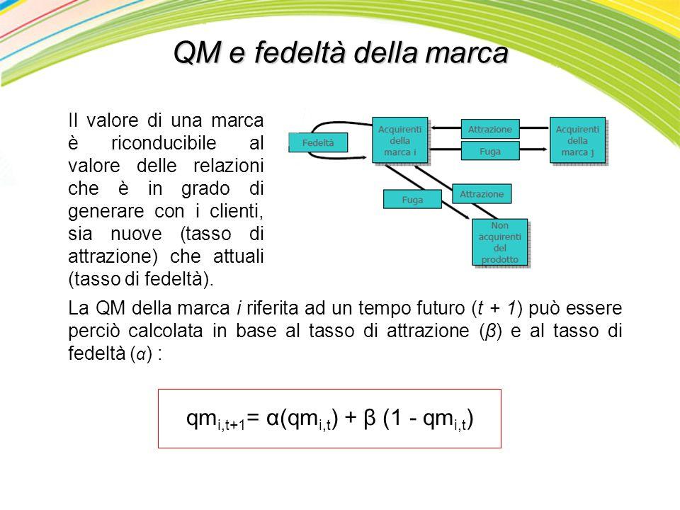 QM e fedeltà della marca Il valore di una marca è riconducibile al valore delle relazioni che è in grado di generare con i clienti, sia nuove (tasso d
