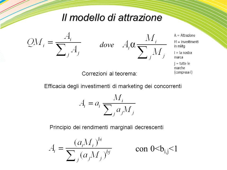 Il modello di attrazione Efficacia degli investimenti di marketing dei concorrenti dove Principio dei rendimenti marginali decrescenti Correzioni al t