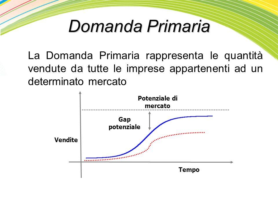 Determinare il potenziale di mercato di un nuovo prodotto per ligiene orale Ogni persona dai 6 anni in poi è un potenziale utilizzatore 90% della popolazione totale (N=57 milioni di abitanti in Italia): 51 milioni 22,45% presta una giusta attenzione al problema delligiene orale: 12.8 milioni - P t = 12,8 milioni di persone - DP t = 7,3 l - due impieghi al giorno - occasioni dimpiego in un anno: 2 x 365 = 730 - tasso di consumo per occasione dimpiego: 10 cl (una bottiglia contiene 350 cl) MktPot t = 57 milioni x 22,45% x 730 x 10 cl = 266 milioni di bottiglie Esempio: