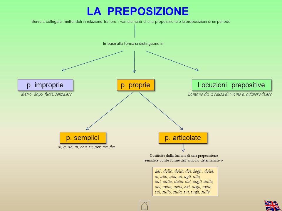 Svolge una funzione sintattica di collegamento Sono di due tipi c. coordinantic. subordinanti Funzione di collegamento a) Collegano tra loro due frasi