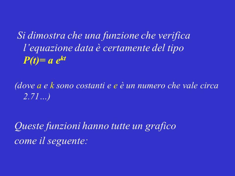 Si dimostra che una funzione che verifica lequazione data è certamente del tipo P(t)= a e kt (dove a e k sono costanti e e è un numero che vale circa
