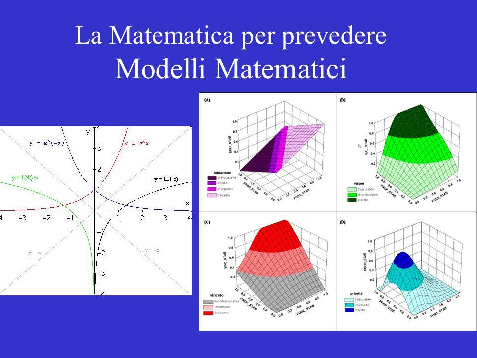 Da sempre la matematica si è posta il problema (nel tentativo di gestire la complessità del reale) di costruire rappresentazioni efficaci dei fenomeni della realtà: si sono così costruiti dei modelli matematici, che usano strumenti della matematica per rispondere a domande sul fenomeno prevedendone levoluzione.