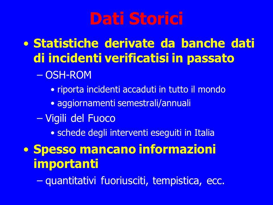 Dati Storici Statistiche derivate da banche dati di incidenti verificatisi in passato –OSH-ROM riporta incidenti accaduti in tutto il mondo aggiorname