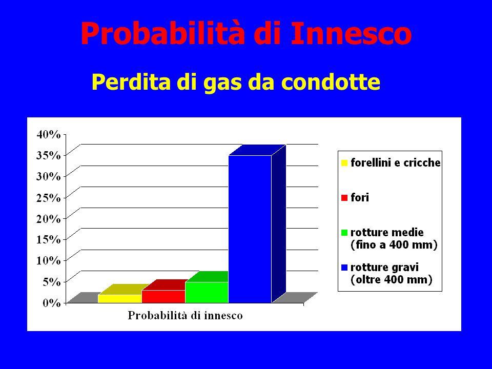 Probabilità di Innesco Perdita di gas da condotte