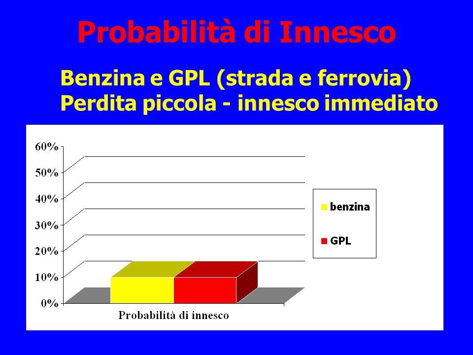 Probabilità di Innesco Benzina e GPL (strada e ferrovia) Perdita piccola - innesco immediato